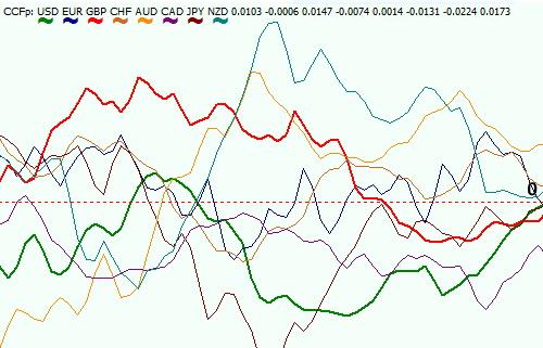 Список лучших индикаторов волатильности для mt4