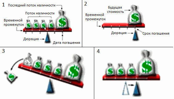 Что такое дюрация облигации - объясняю простыми словами на примере