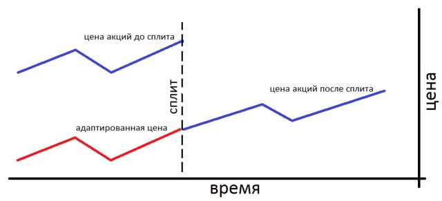 Что такое сплит акций (дробление) - объясняю человеческим языком