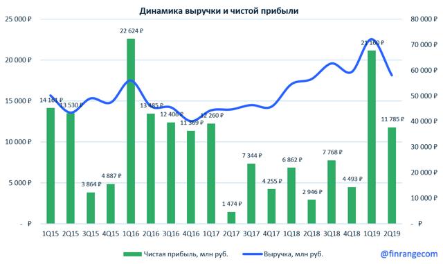 Дивиденды ФосАгро 2020: размер и дата выплаты
