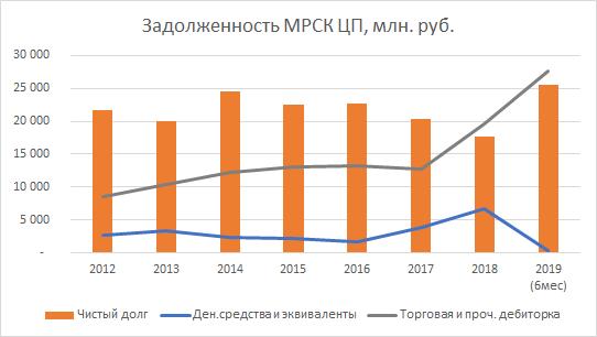 Дивиденды МРСК ЦП 2020: размер и дата выплаты