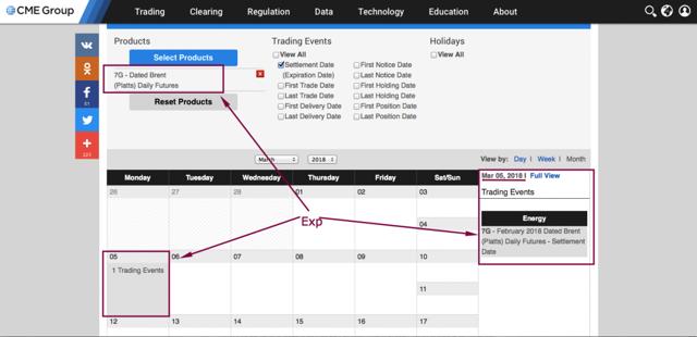 Экспирация фьючерсов - что это, как узнать дату, календарь