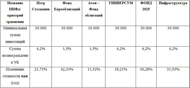 Паевые фонды АТОН - список всех ПИФ, стоимость пая и СЧА