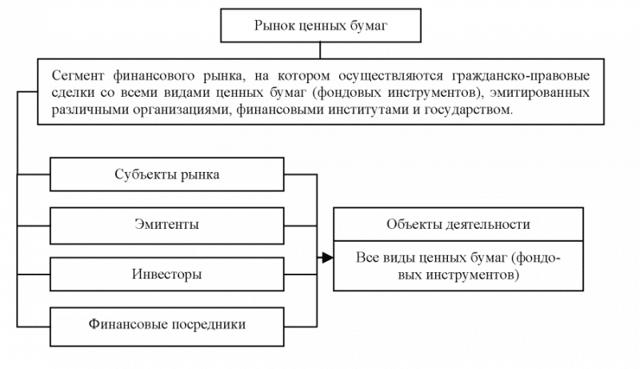 Ценные бумаги - что это простым языком, классификация и виды