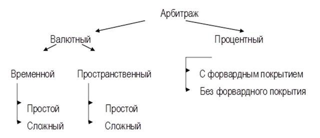 Арбитражные стратегии - что это? Примеры, ограничения, виды