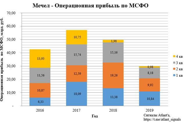 Дивиденды ПАО Мечел 2020: размер и дата выплаты