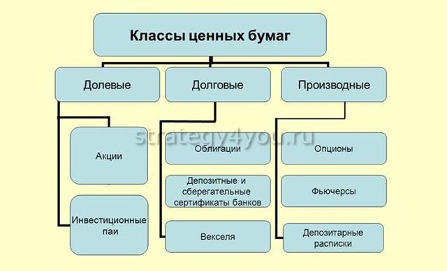 Эмиссия ценных бумаг - что это, цели и этапы, правовое значение