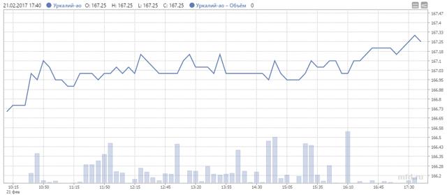 Акции Уралкалия (urka) сегодня | График и аналитика