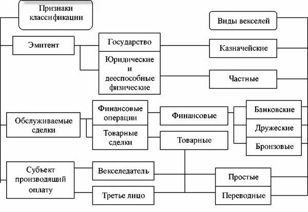 Акцепт векселя: главные понятия и права держателя