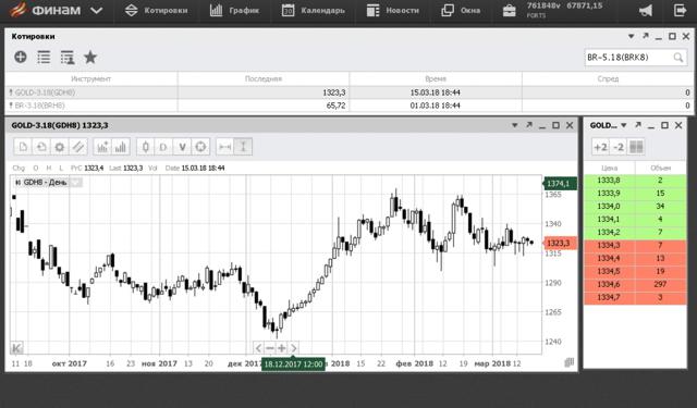 Торговая платформа ФинамТрейд - плюсы и минусы, отзывы