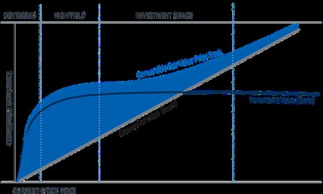 Конвертируемые ценные бумаги - что это, характеристики, плюсы и минусы