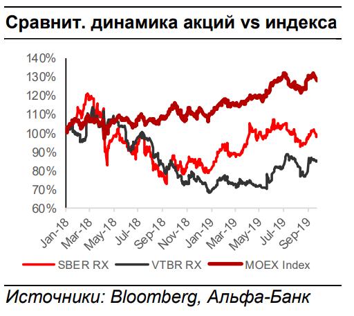 Акции ВТБ | неутешительный прогноз на 2020 год