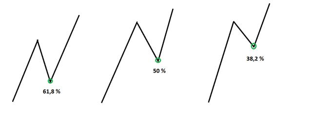 Уровни Фибоначчи в трейдинге - что это, как правильно пользоваться