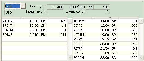Стоимость акций Бурятзолото сегодня | Онлайн график brzl