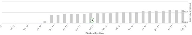 Дивиденды apple 2020: размер и дата ближайшей выплаты