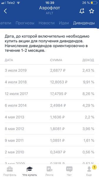 Дивиденды Аэрофлота 2020: размер и дата ближайшей выплаты